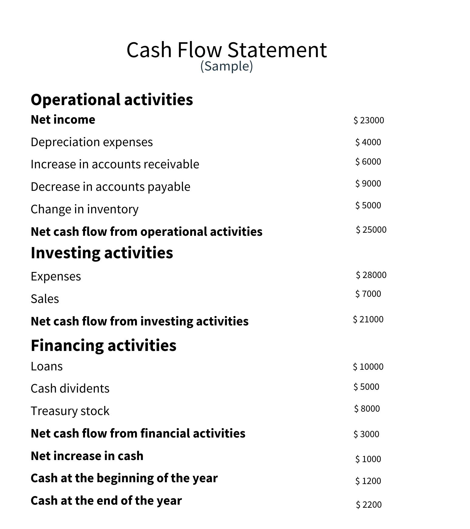 Basics of cash flow statement-1